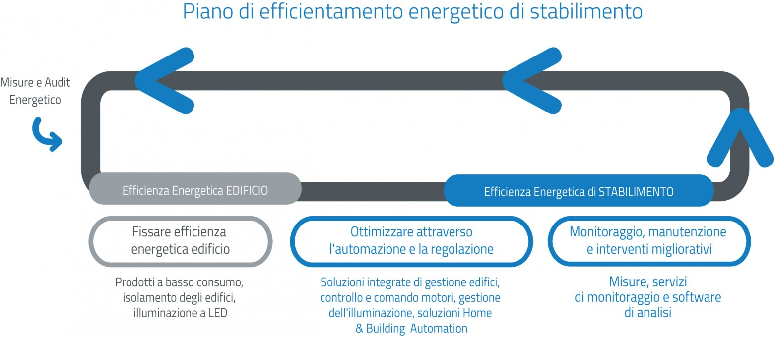 Efficientamento energetico per l'industria